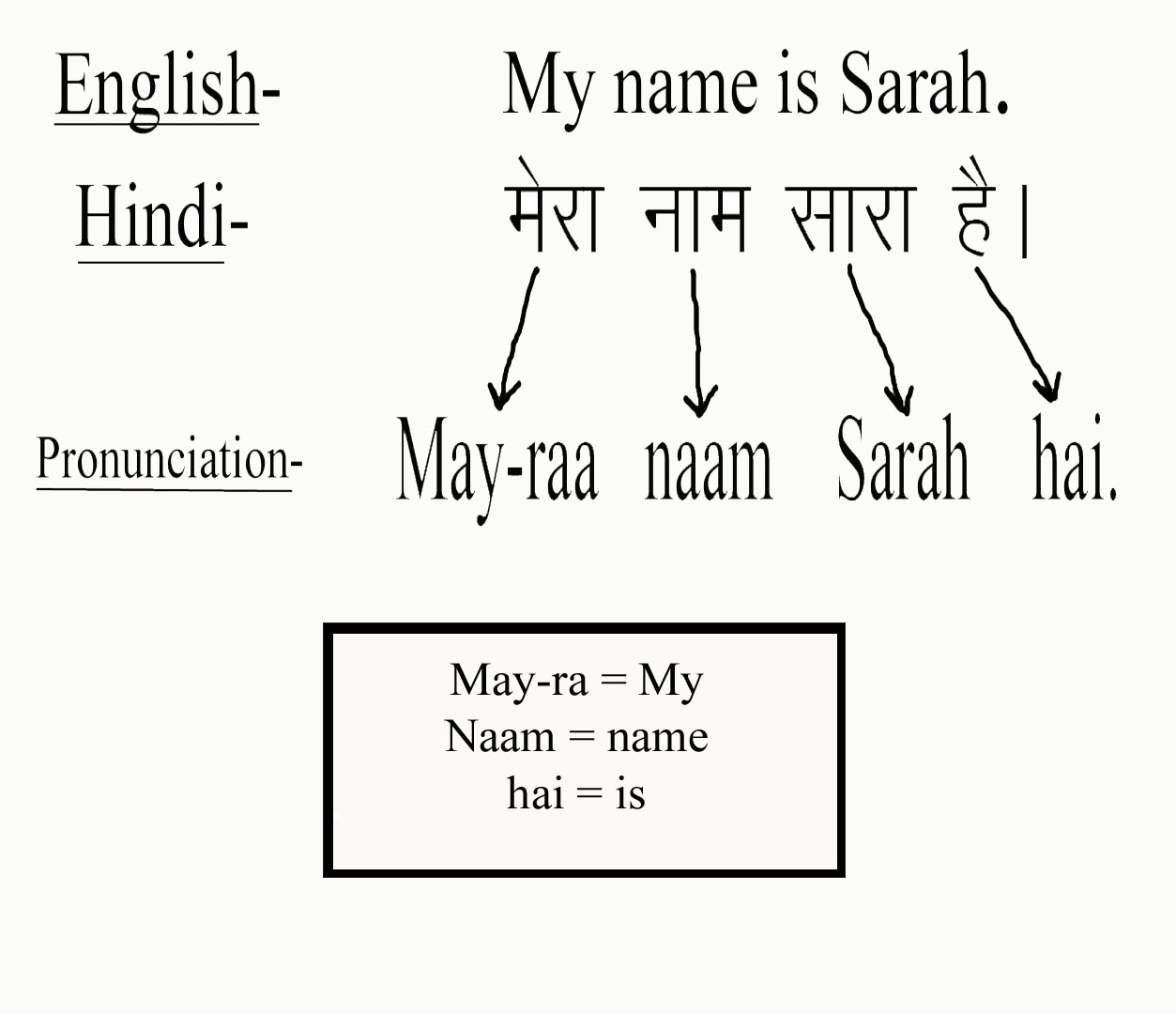 Learn hindi desire to express you might find the sentence weird because of the arrangement of words but that is the way we write according to the hindi grammar m4hsunfo